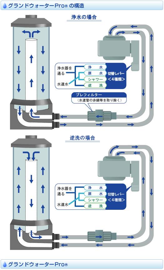 浄水器の逆洗機能